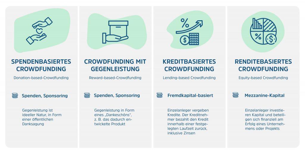 Die verschiedenen Formen einer Schwarmfinanzierung